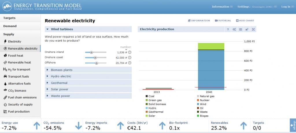 Omgevingsvisie FlevolandStraks beeld: Energy model