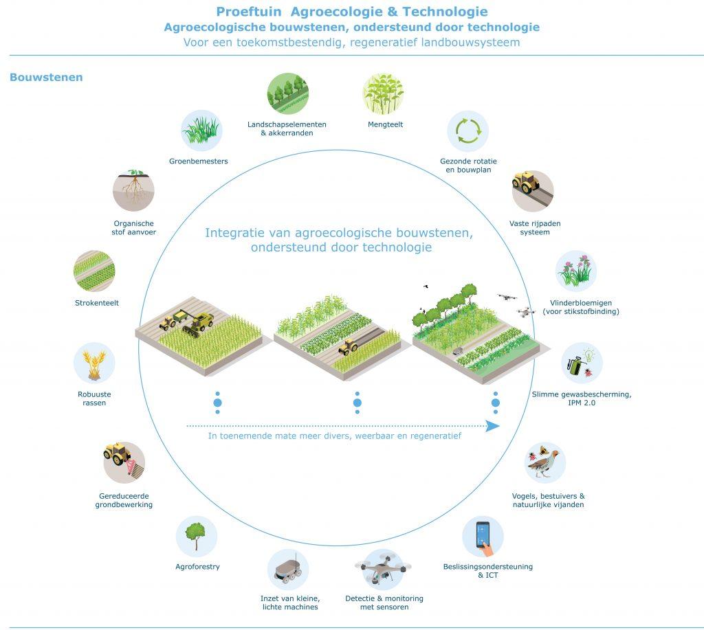 Omgevingsvisie FlevolandStraks beeld: Visual Proeftuin Agroecologie en Technologie