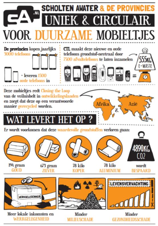 Omgevingsvisie FlevolandStraks beeld: phonecirc